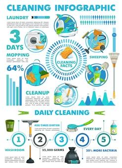 Nettoyage des graphiques de statistiques d'infographie des services de blanchisserie et de nettoyage