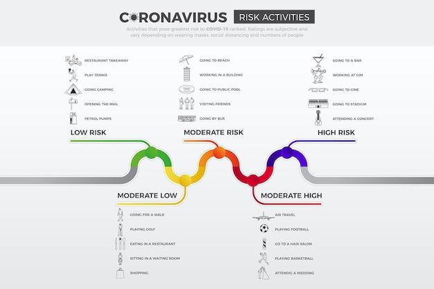 Niveaux de risque de coronavirus par activité - infographie