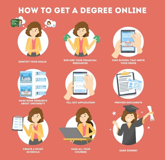 Obtenez un diplôme en ligne. instruction pour programme éducatif
