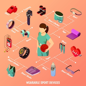Organigramme des appareils de sport portables
