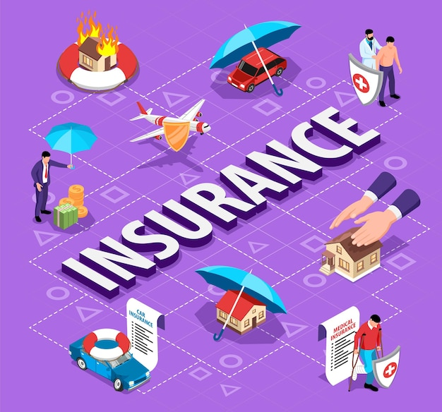 Organigramme d'assurance isométrique avec des éléments d'événements assurables et de propriété privée
