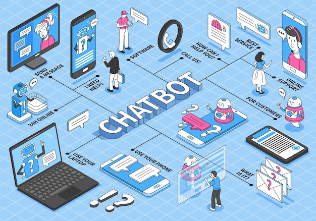 Organigramme de chatbot isométrique avec smartphones, ordinateurs et bulles de message