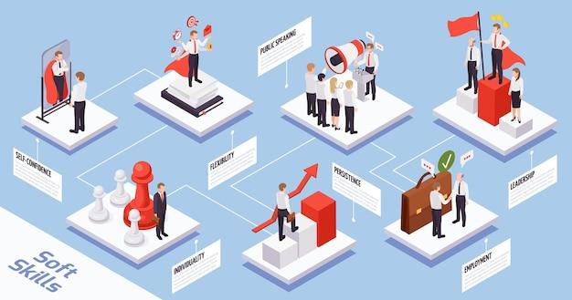 Organigramme de compositions isométriques de concept de compétences non techniques avec confiance en soi parler en public individualité créativité flexibilité leadership