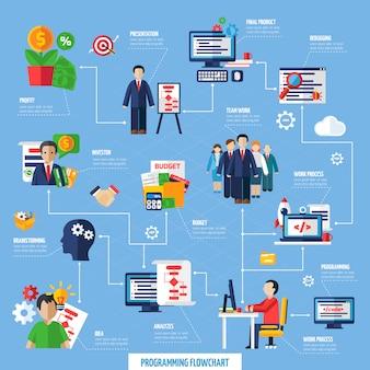Organigramme du processus de développement de projet scrum agile