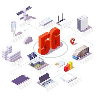 Organigramme du réseau cellulaire 5g, illustration isométrique vectorielle plane. service de télécommunication mobile sans fil.