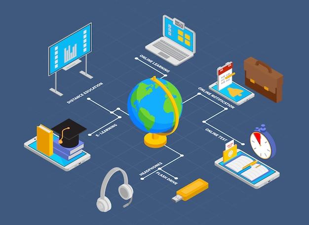 Organigramme de l'éducation en ligne avec illustration isométrique des symboles de notification et de test