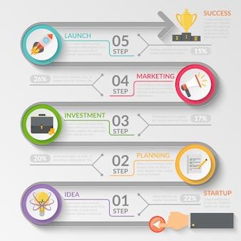 Organigramme des étapes de développement de démarrage