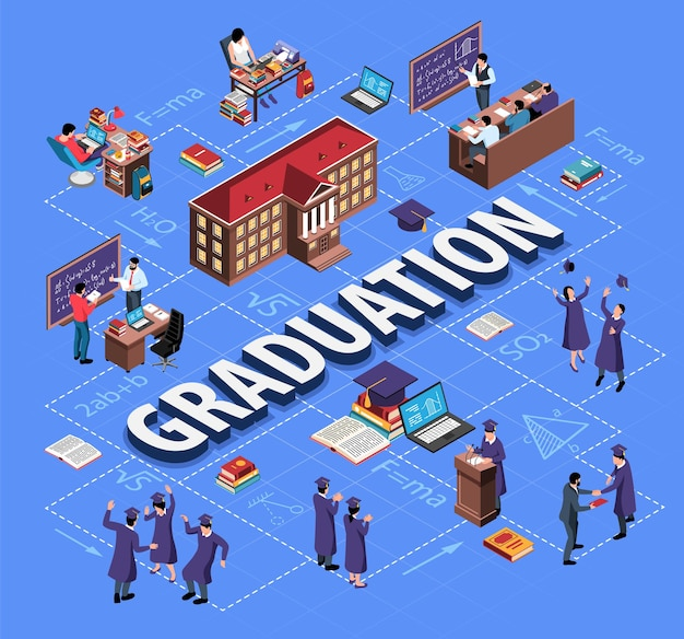 Organigramme de graduation isométrique