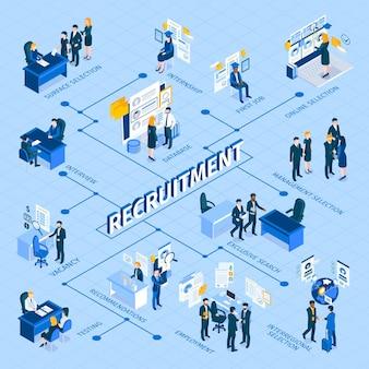 Organigramme infographique isométrique du processus de recrutement et d'embauche avec méthodes de sélection, entretien des candidats, formation de l'évaluation des employés