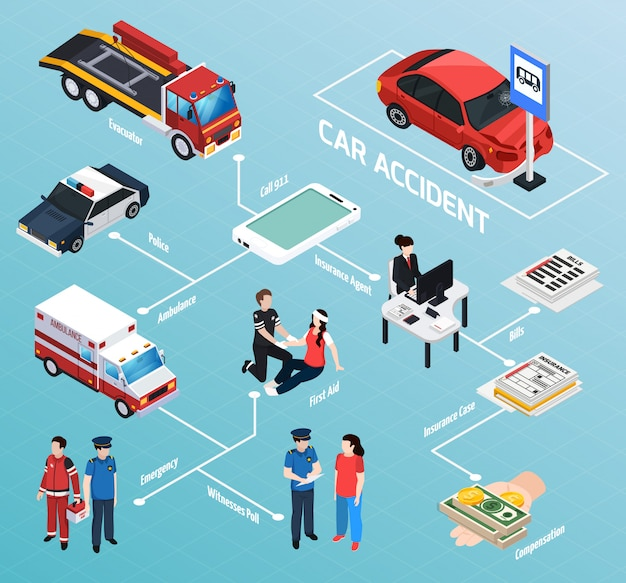 Organigramme isométrique des accidents de voiture