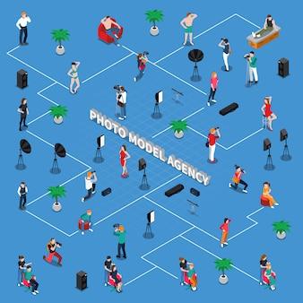 Organigramme isométrique de l'agence photo modèle