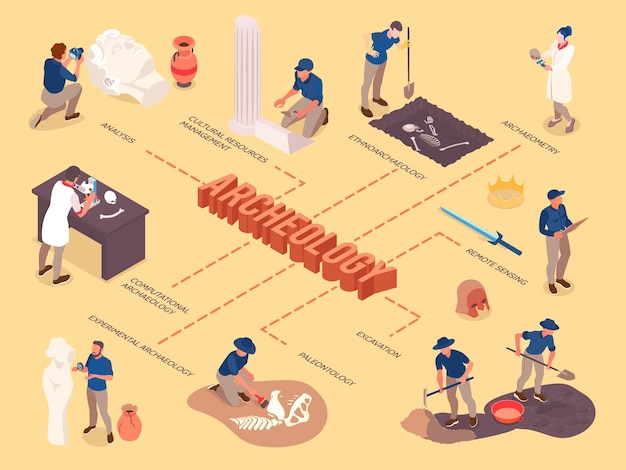 Organigramme isométrique d'archéologie avec excavation de télédétection paléontologie ressources culturelles artefacts anciens icônes illustration