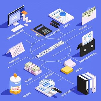Organigramme isométrique de la comptabilité avec la planification et l'audit du budget de calcul du revenu sur bleu