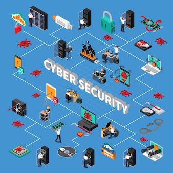 Organigramme isométrique de la cybersécurité