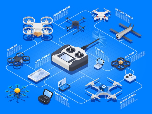 Organigramme isométrique des drones