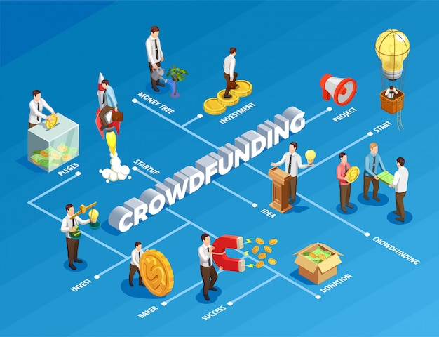 Organigramme isométrique du financement participatif