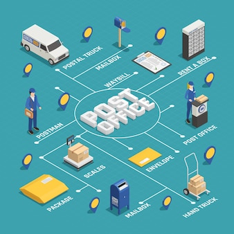 Organigramme isométrique du service de distribution postale