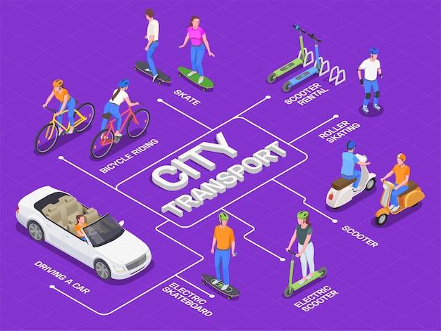 Organigramme isométrique du transport urbain personnel