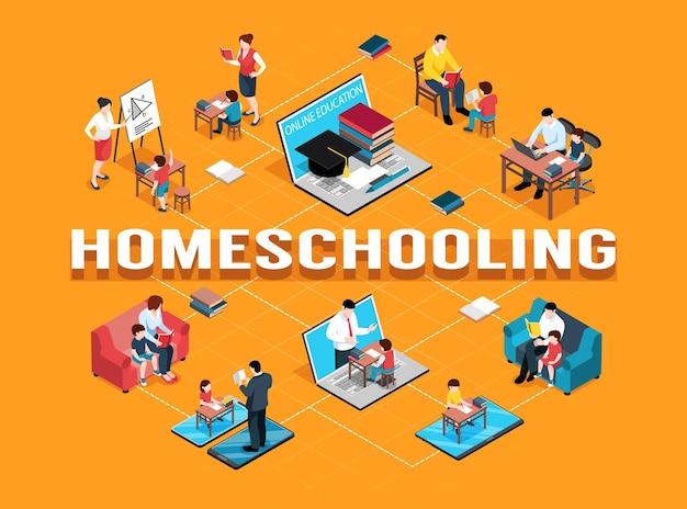 Organigramme isométrique de l'enseignement à domicile en famille avec des meubles isolés et des personnages humains de l'illustration des membres de la famille