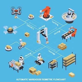 Organigramme isométrique d'entrepôt automatique