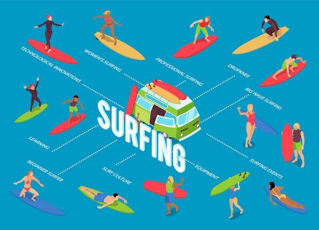 Organigramme isométrique de l'équipement de surf