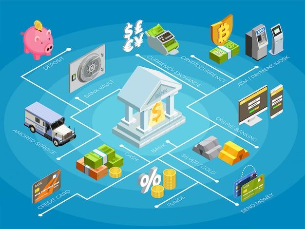 Organigramme isométrique des finances bancaires