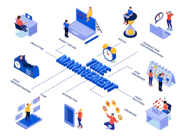 Organigramme isométrique de gestion du temps avec les personnes qui planifient leur processus métier et leur horaire de travail