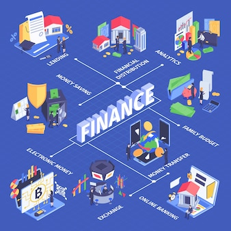 Organigramme isométrique de gestion des flux de trésorerie des finances avec analyse de la distribution