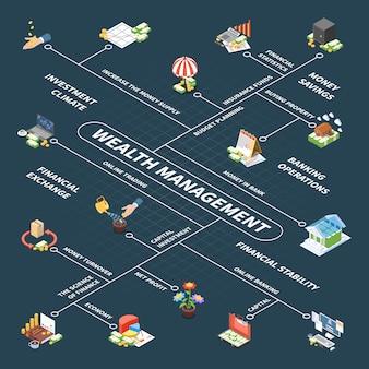 Organigramme isométrique de gestion de patrimoine avec planification budgétaire, fonds d'assurance des investissements en capital et bénéfice sombre