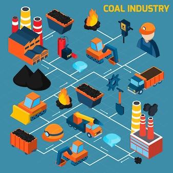 Organigramme isométrique de l'industrie du charbon