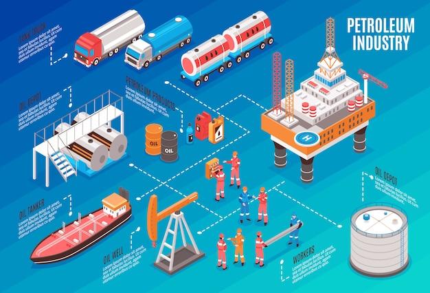 Organigramme isométrique de l'industrie pétrolière