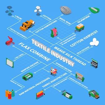 Organigramme isométrique de l'industrie textile