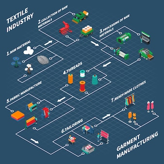Organigramme isométrique industriel textile