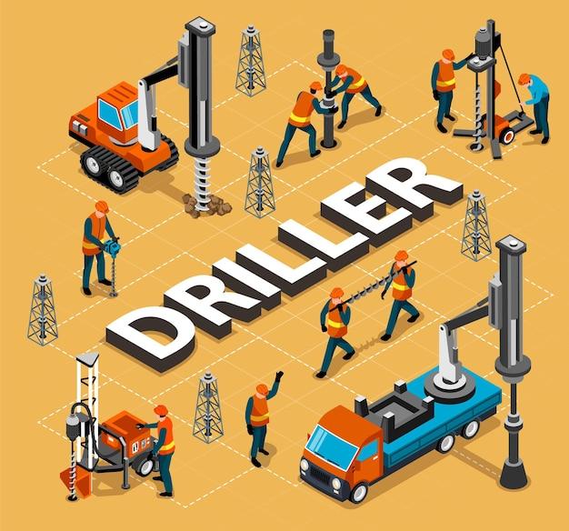 Organigramme isométrique d'ingénieur foreur de l'industrie pétrolière avec illustration de tours de cadre de derrick de machines de forage de puits de pétrole