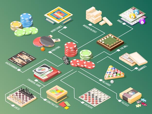 Organigramme isométrique des jeux de société