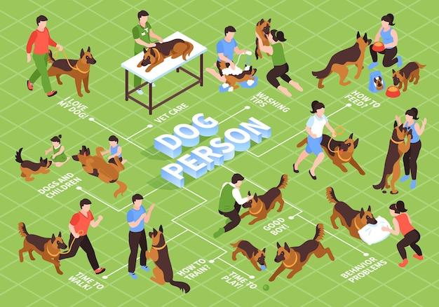 Organigramme isométrique d'un jour pour chien avec illustration de maîtres et dresseurs de chiens