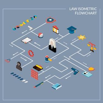 Organigramme isométrique de la loi