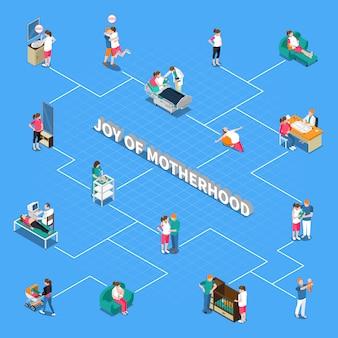 Organigramme isométrique de la maternité