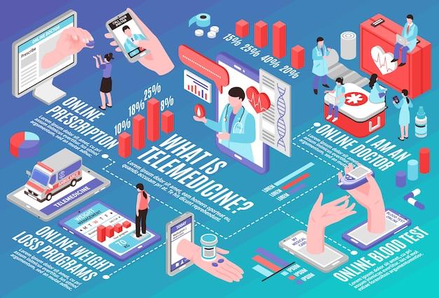 Organigramme isométrique de la médecine en ligne