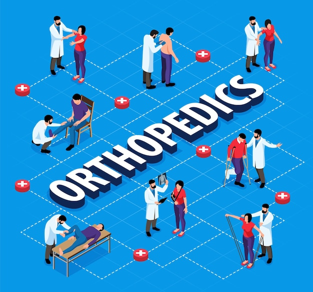 Organigramme isométrique d'orthopédie avec des orthopédistes examinant des personnes blessées