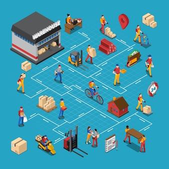 Organigramme isométrique de personnes d'entrepôt
