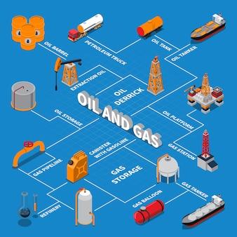 Organigramme isométrique de pétrole et de gaz