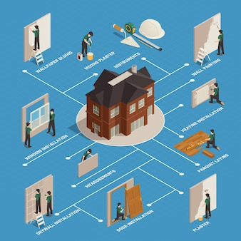 Organigramme isométrique de rénovation résidentielle