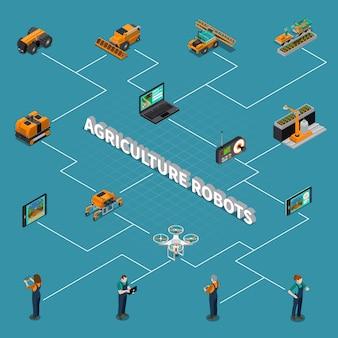 Organigramme isométrique des robots agricoles