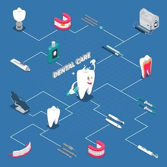 Organigramme isométrique des soins dentaires