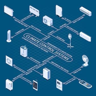 Organigramme isométrique des systèmes de contrôle du climat avec des appareils domestiques destinés à enregistrer une température confortable dans la pièce
