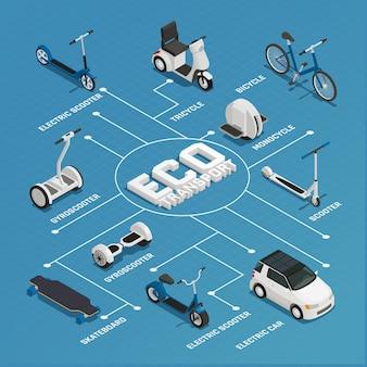 Organigramme isométrique de transport écologique
