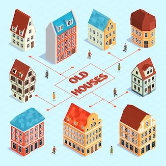 Organigramme isométrique de la vieille ville avec des maisons anciennes de style différent et des pointeurs abstraits