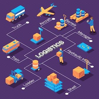 Organigramme de logistique isométrique avec des légendes de texte modifiables et des images de chariots de brouette d'entrepôt avec des véhicules de courrier illustration vectorielle