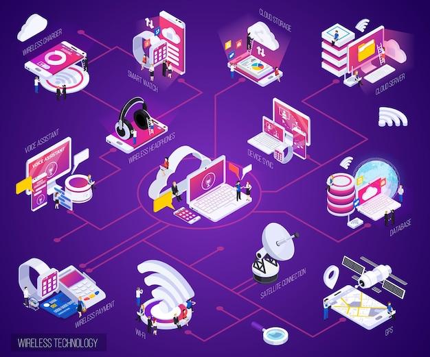 Organigramme de la lueur violette isométrique de la technologie sans fil avec paiements de la montre intelligente de la base de données de stockage en nuage